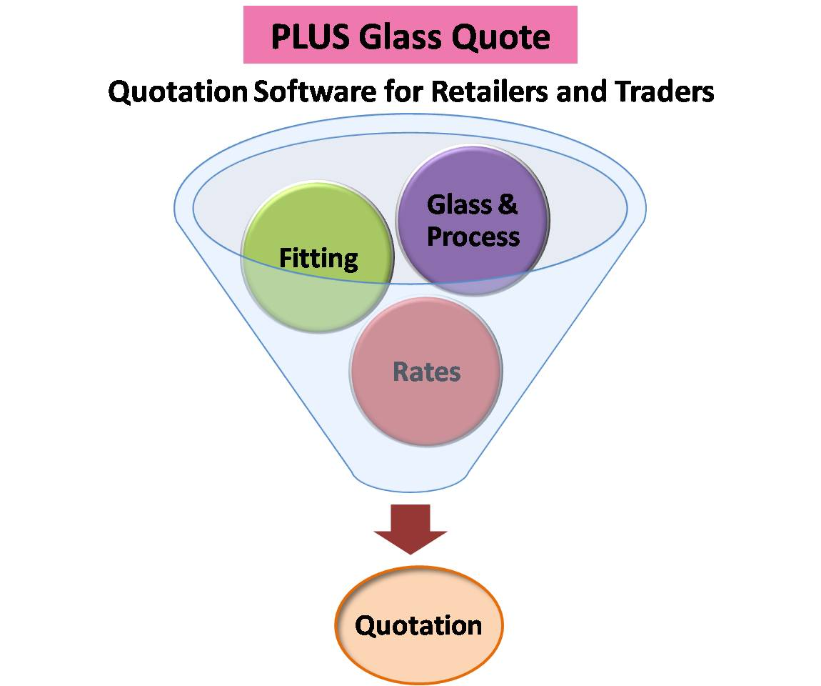Test drive our Plus Glass Quote - Quotation making software.